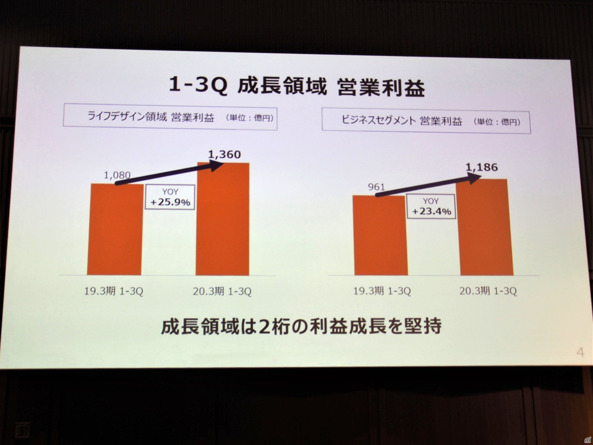 KDDI positioned as a growth area, with strong double-digit profit growth in both the life design area and the business segment underpinning business recovery