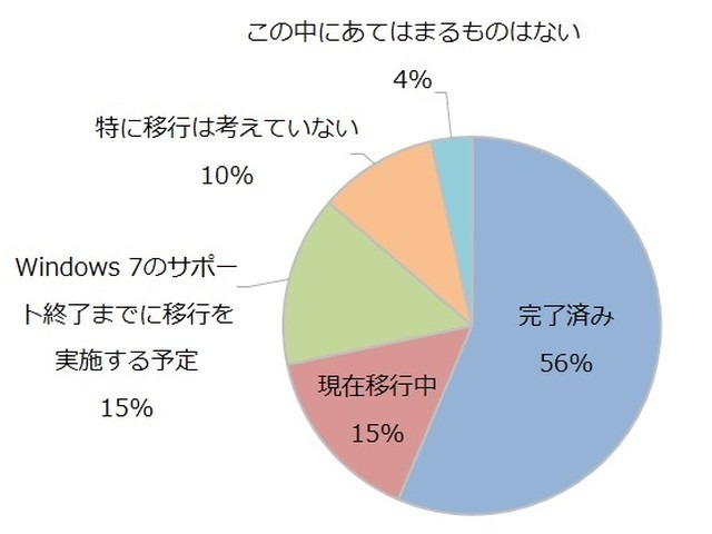"""Photo of Windows 10 migration status of small and medium-sized enterprises, completion as of December 56%-10% """"I do not consider migration"""""""