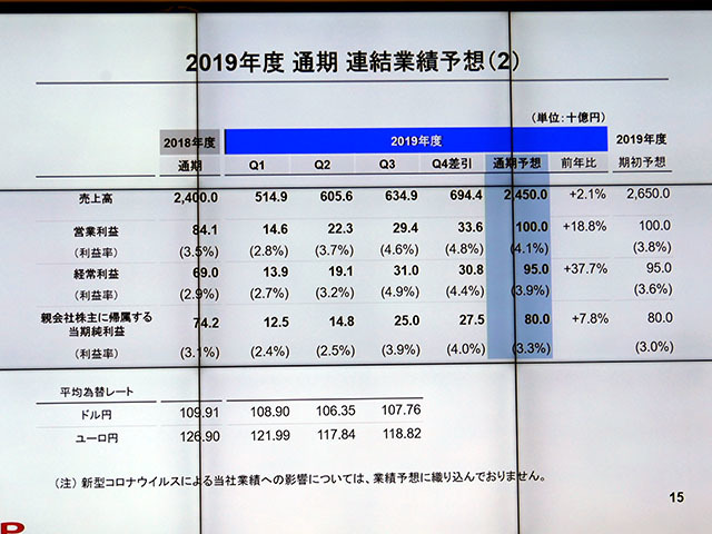 2019 full-year consolidated forecast