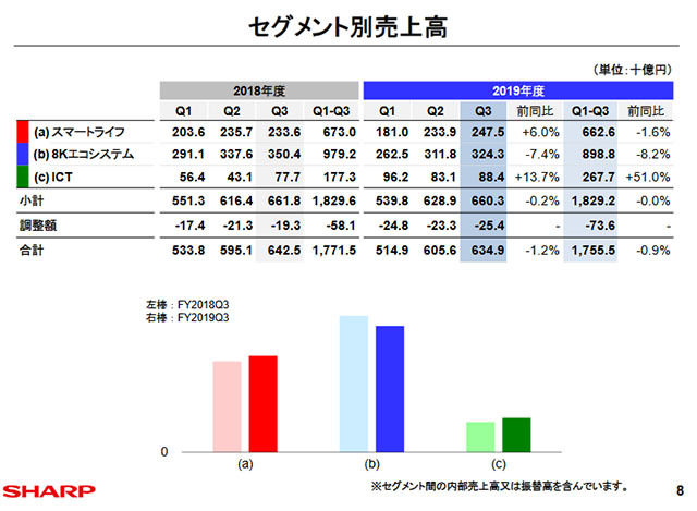 Sales by segment