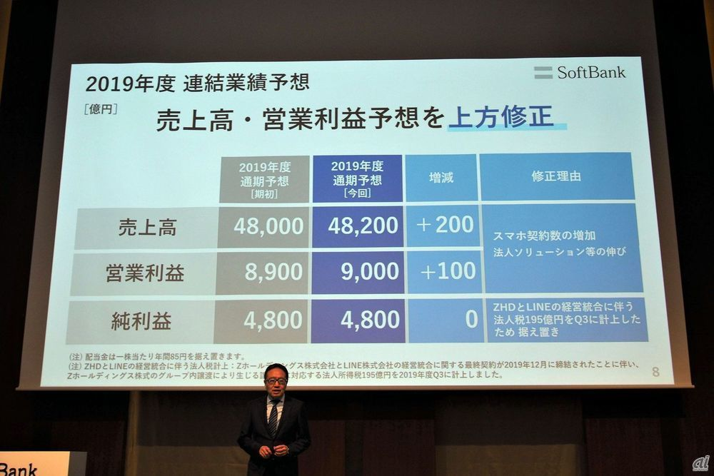 Due to strong business performance, the full-year consolidated earnings forecast has been revised upward. Sales and net profit are added by 20 billion yen and 10 billion yen, respectively.