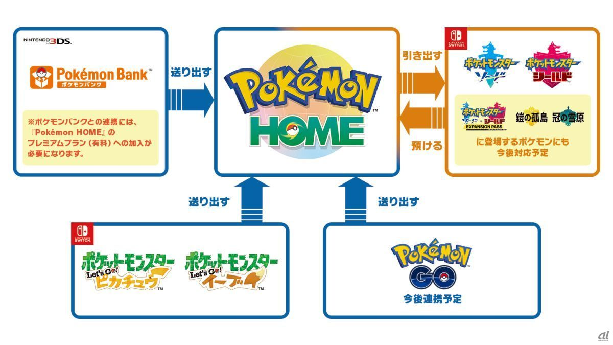 Linking Pokemon HOME and software