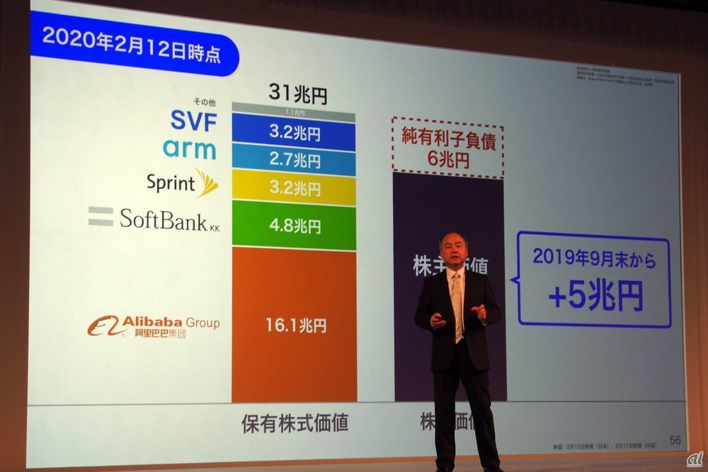 Shareholder value has increased by 5 trillion yen compared to the previous quarter at the time of earnings announcement, and it is growing steadily