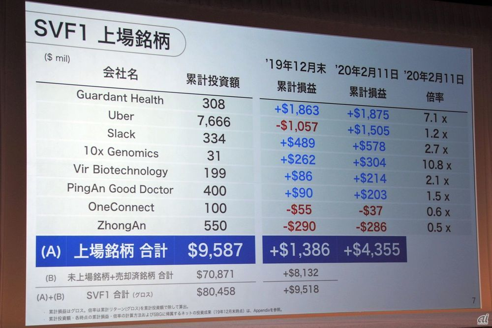 It is said that the sum of the valuation gains of Softbank Vision Fund investee companies is 1 trillion yen profit