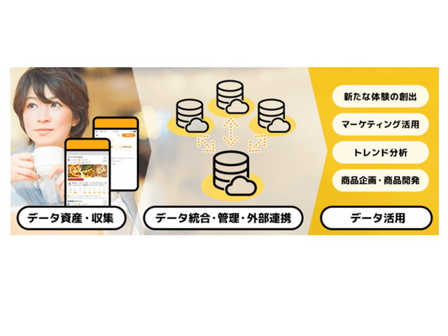 Photo of Retty collaborates with Food Data Platform and Open Eight API Platform