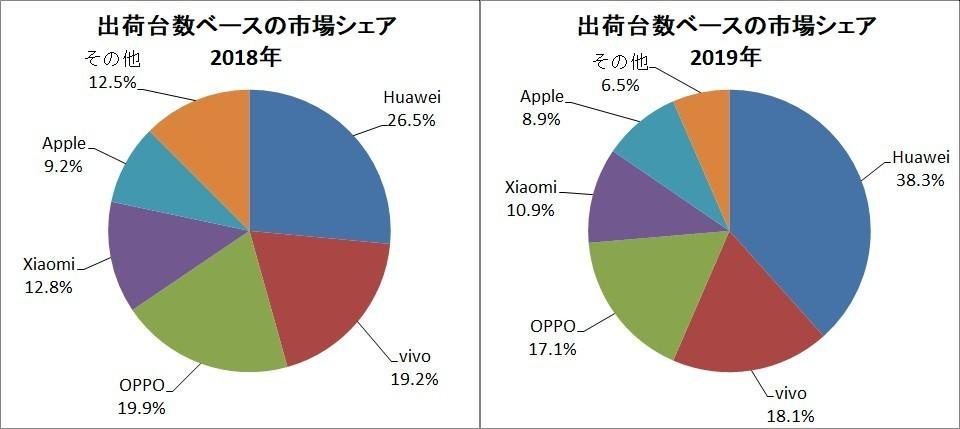 Full-year shipment volume-based market share [Source: IDC published data graphed]