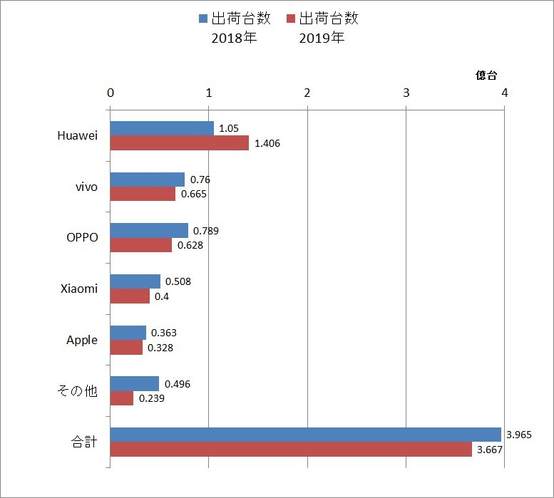 Full-year shipments [Source: IDC published data graphed]