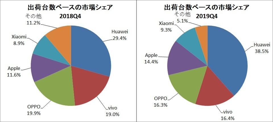 Q4 Shipment-Based Market Share [Source: IDC published data graphed]
