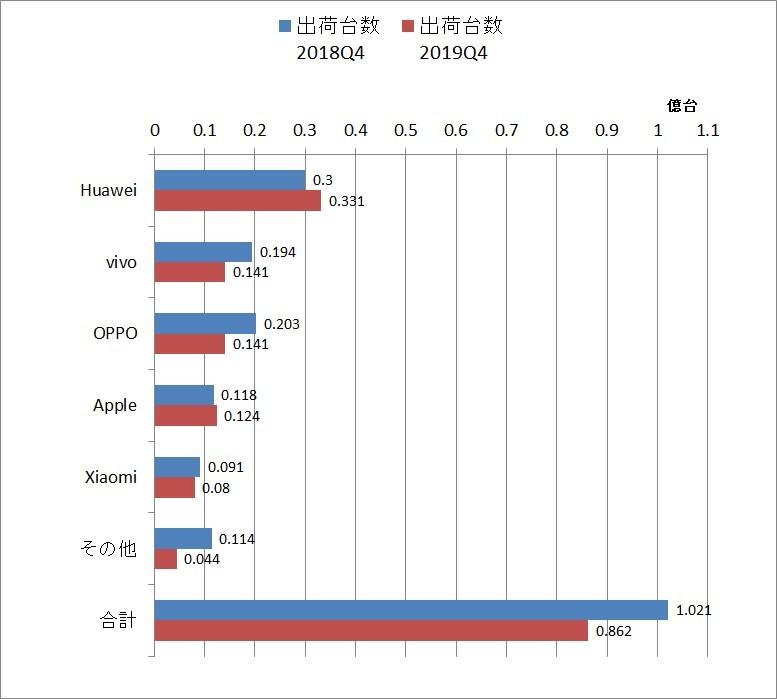 Q4 shipments [Source: IDC published data graphed]