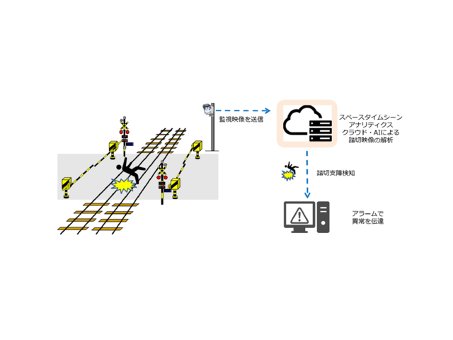 Photo of Odakyu Electric Railway and Nokia Collaborate on Demonstration Test on Detection of Abnormal Railroad Crossing Using AI