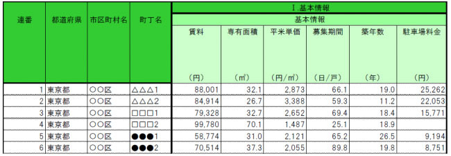 Basic information [annual data sample]. Average value of rent, occupied area, unit area per square meter, etc. can be grasped for each town block