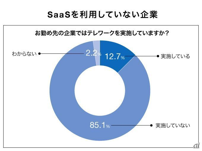 Telework implementation rate of companies not using SaaS