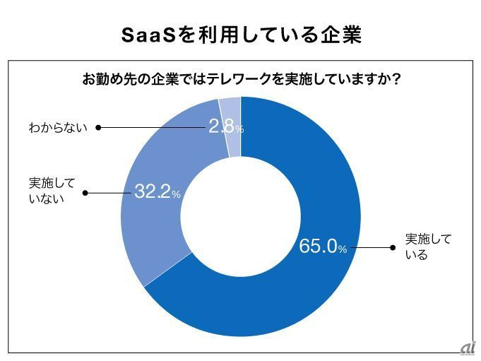 Telework implementation rate of companies using SaaS