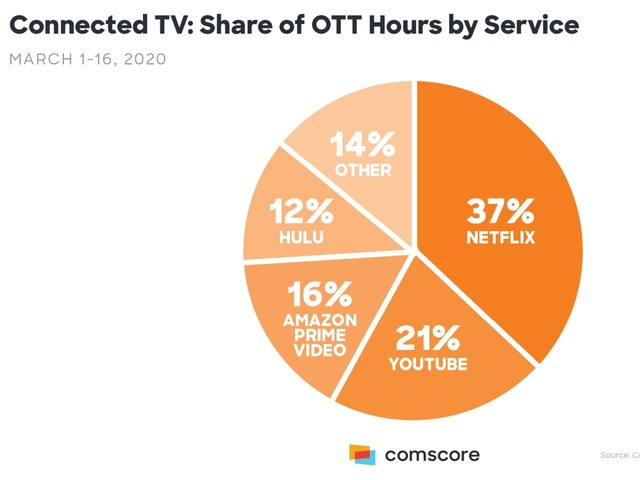 Photo of New Corona measures ban go out, increase use of streaming video service-Comscore survey