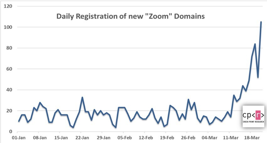 """The number of domain registrations containing the character string """"Zoom"""" surges [Source: Check Point]"""