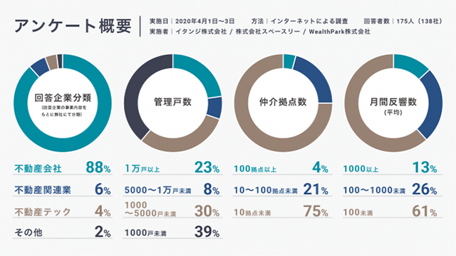 Survey Overview