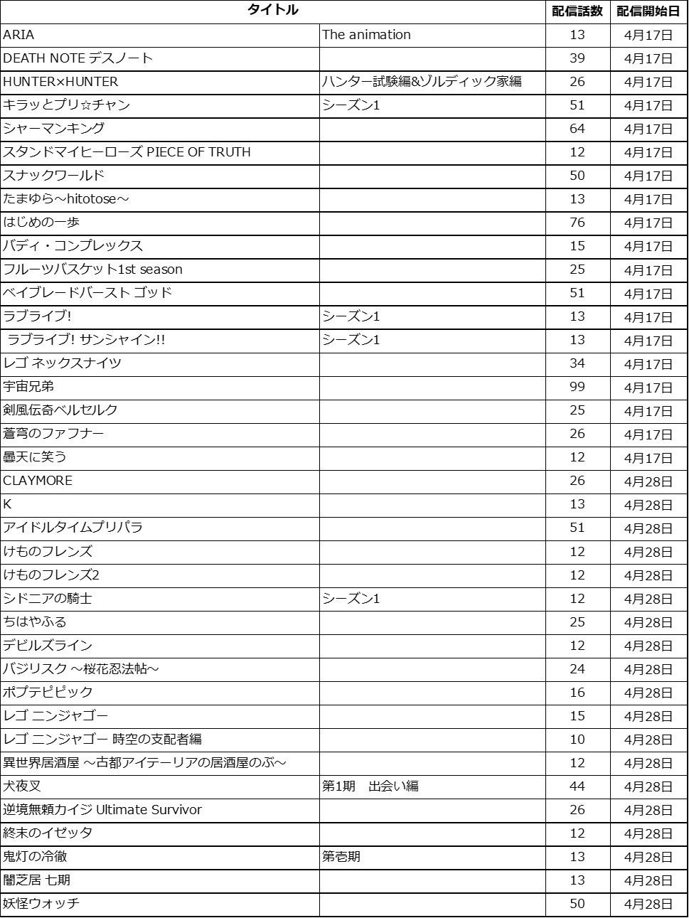 Work list