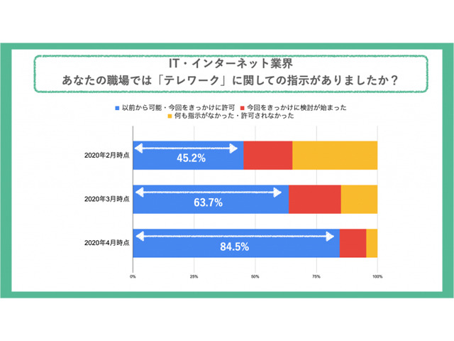 Photo of Eighty-five percent of IT / Internet industry introduces telework after declaration of emergency-Backlog Research Institute