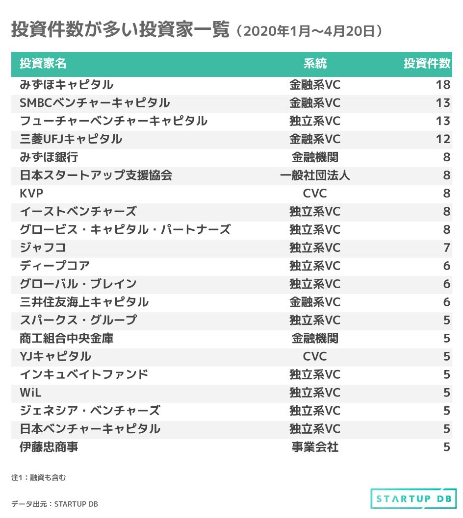 日本 ベンチャー キャピタル 協会
