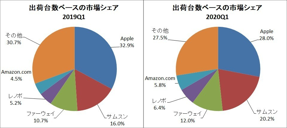 Market share based on shipments [Source: Graph of IDC data]