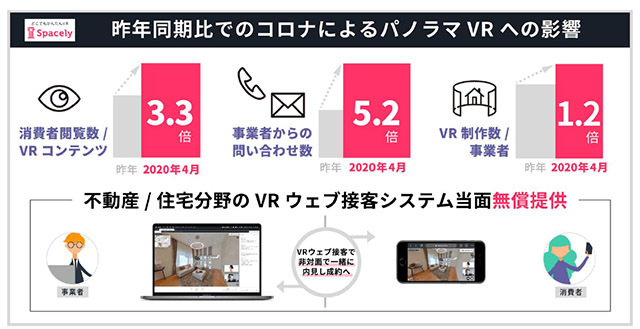 Corona impact on Panorama VR compared to 2019