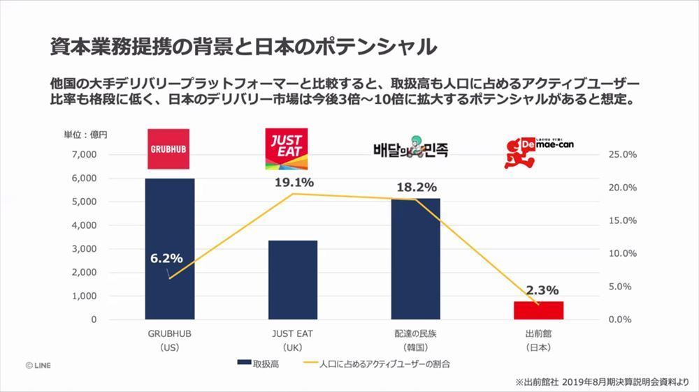 Japan, where the market for delivery and takeout is still small compared to other countries. I think the amount of growth is large