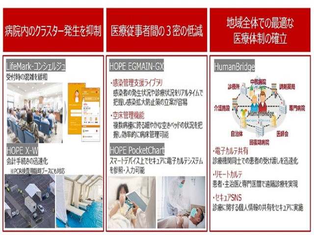 Photo of Fujitsu offers healthcare solutions to medical institutions free of charge for 6 months