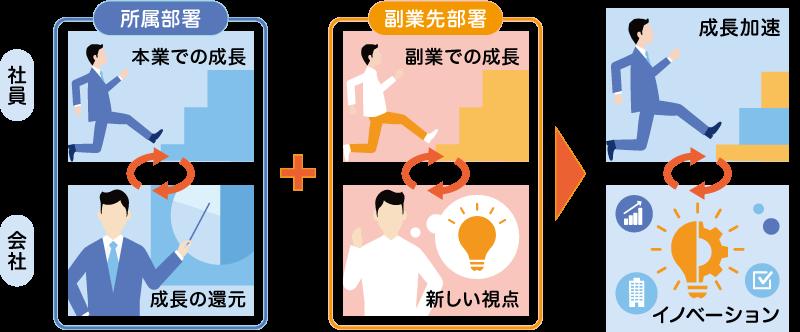 「社内副業制度」のイメージ