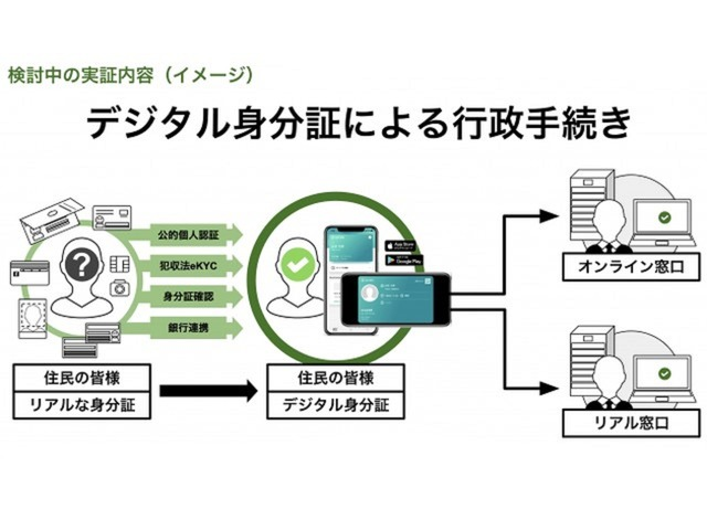 "Photo of Fukuoka City, proof-of-concept using smartphone to verify identity of administrative procedures–with eKYC system ""TRUST DOCK"""