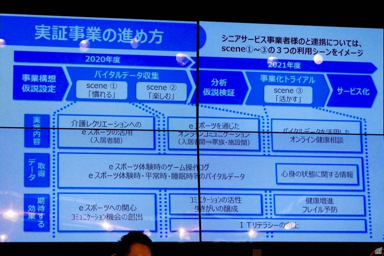 プロジェクトの1つである実証実験はNTT西日本が中心となって実施する