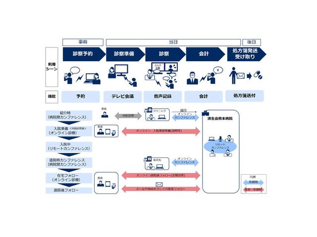 Photo of NEC, Saiseikai Central Hospital, Saiseikai Kumamoto Hospital and next-generation online clinical trials