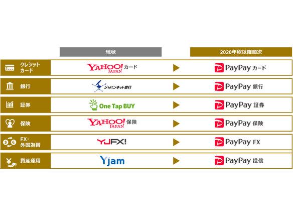 ジャパンネット銀行」は「PayPay銀行」に--ZHD、金融6サービスをPayPay ...