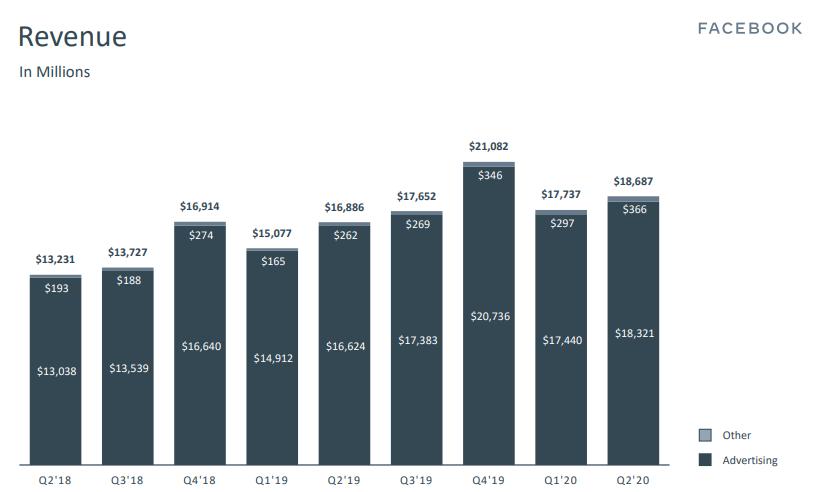 Quarterly Sales Trend