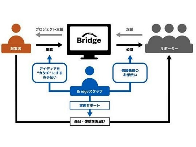 """Photo of Avex launches entertainment-specific crowdfunding """"Bridge"""" in September"""