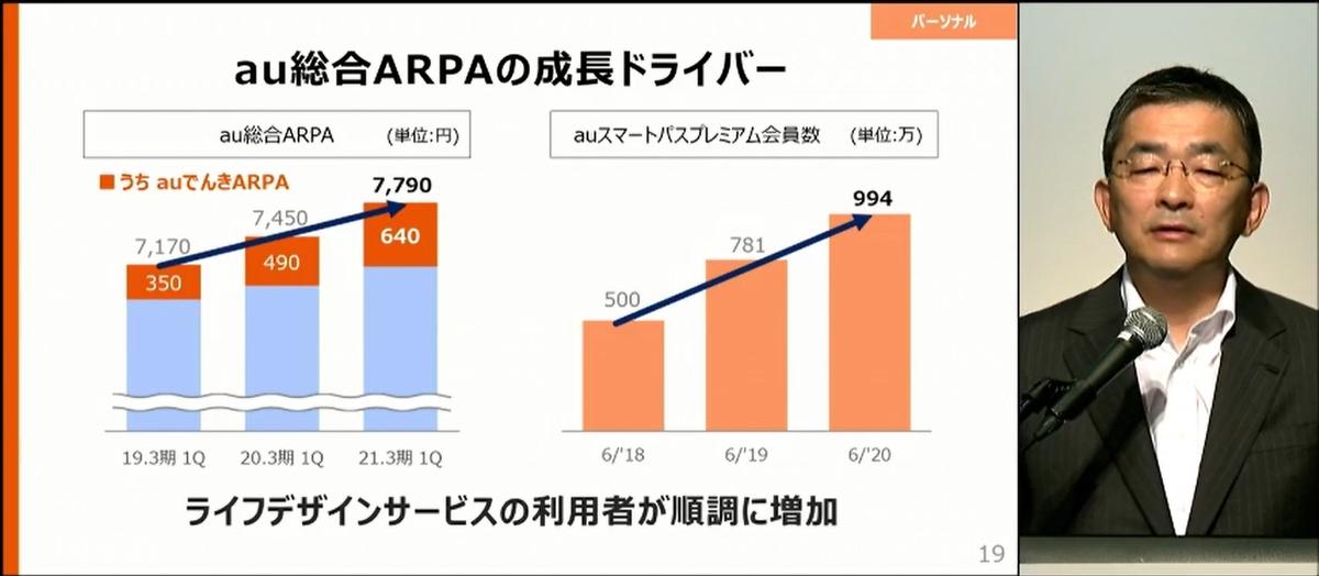 au総合ARPAは、「auでんき」や「auスマートパスプレミアム」などがコロナ禍で好調となったこともあり、順調に拡大を続けているとのこと