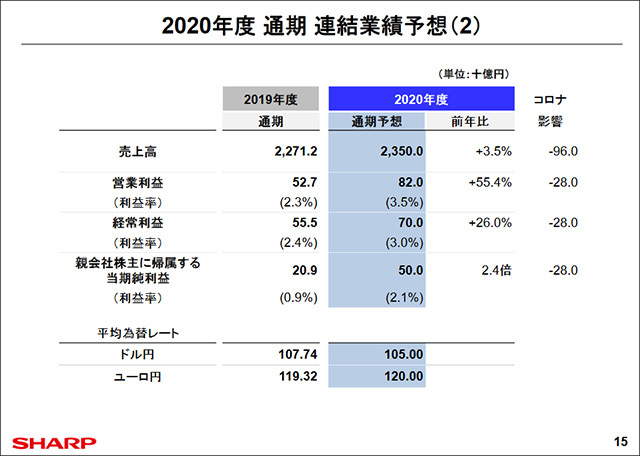 FY2020 full-year consolidated earnings forecast