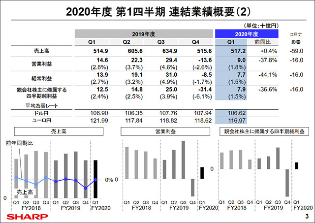 2020 first quarter consolidated financial results overview
