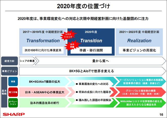 Positioning in 2020