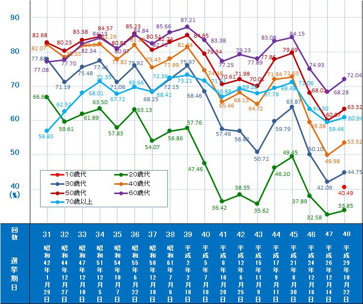 選挙 投票 率 アメリカ 大統領 アメリカ大統領選挙予想と最新支持率と投票日の結果は日本時間でいつ?