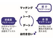 AILL、九州経済連合会と「婚機創出事業」–AIを活用した恋愛ナビアプリ