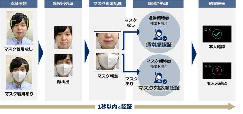 Uses a mask-compatible face recognition engine for mask wearers [Source: NEC]