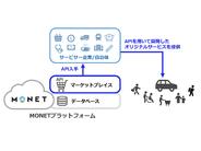 MONET、MaaS向けAPIを提供するマーケットプレイス公開–天気や地図データ、決済など