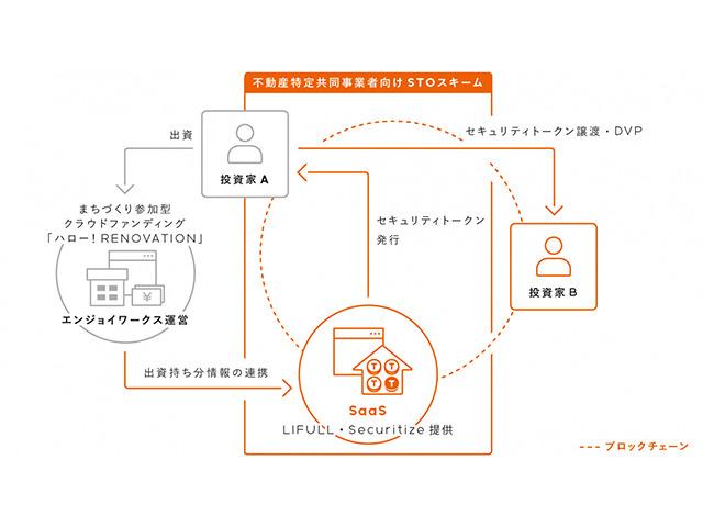 LIFULL、ブロックチェーン活用で不動産クラウドファンディングを安全便利に