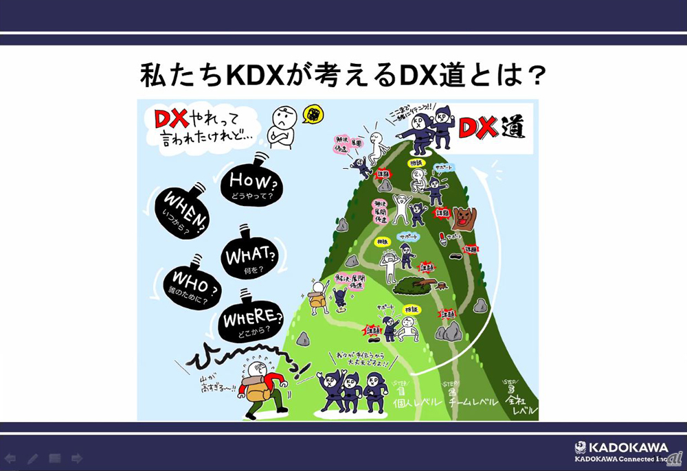 KADOKAWA Connectedが考えるDX道