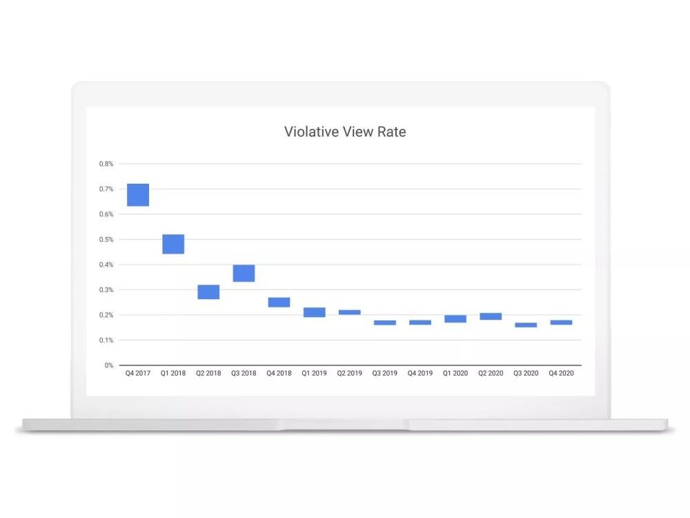 Violent scene rate V VVR (