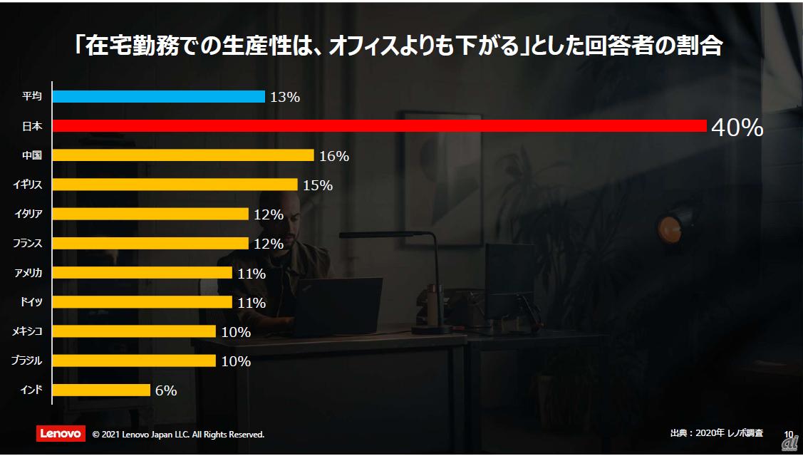 在宅勤務における生産性は、オフィスよりも下がると回答した割合