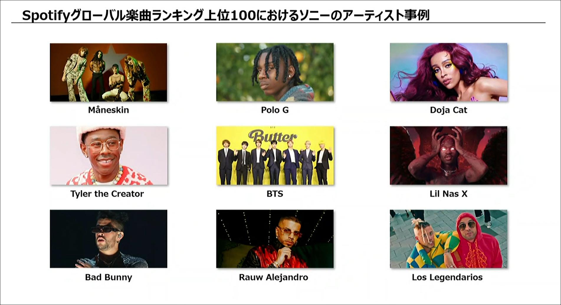 Spotifyグローバル楽曲ランキング上位100におけるソニーのアーティスト事例