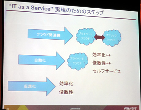 IT as a Service実現のためのステップ