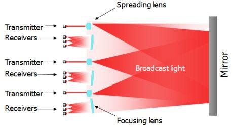 Lightfleetのデータ転送システムを説明した図