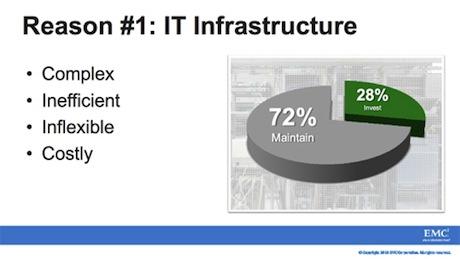 理由1:ITインフラの現状
